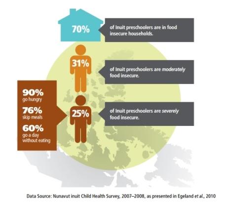 inuit-food-security